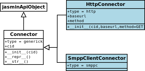 jasmin.routing.jasminApi.Connector and childs
