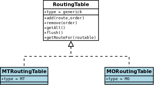 jasmin.routing.RoutingTables.*