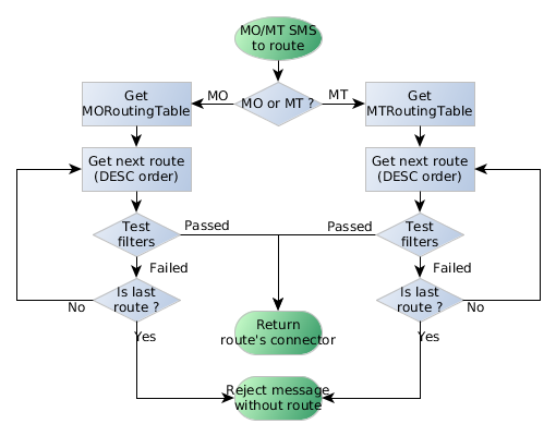MO and MT routing process flow